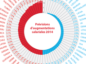 Classement mondial salaires moyens pays augmentations salariales 2014