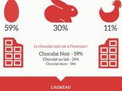 Infographie habitudes pour week-end Pâques
