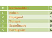 vacances, hommes préférés sont italiens