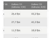 iPhone Galaxy Edge benchmark (comparatif puissance)