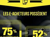 #Infographie #Ecommerce France 2015
