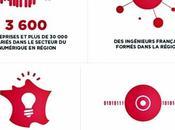 Lille, écosystème l'innovation tourné vers l'international