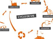 Innover dans ecodesign moins cher avec fablab