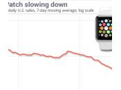 Apple Watch ventes baisse depuis lancement
