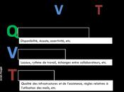 Qualité travail vision simplifiée pour l'action