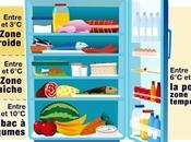 Ranger aliments dans réfrigérateur.