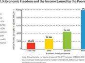 France, liberté économique continue chuter