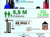 Politique ville chiffres clés