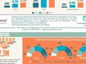 baromètre crowdfunding français