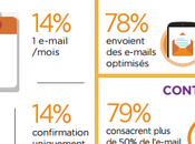 Best Practices marketing numérique Europe