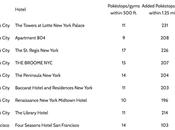 meilleurs hôtels york pour jouer pokemon
