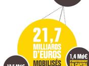 Financement startups France remorque Royaume-Uni