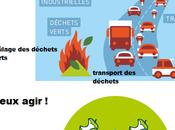 Améliorer qualité l'air compostage déchets