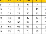 maisons astrologiques numérologie