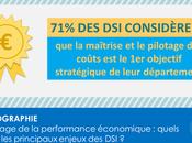 [Infographie] pilotage performance économique