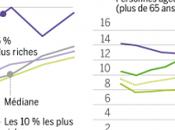 niveau plus modestes baissé 2009 2010