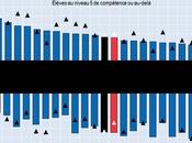 L'école est-elle (encore) principaux vecteurs d'intégration France