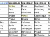 villes plus romantiques Europe selon voyageurs d'Expedia