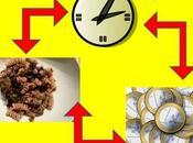 temps, qualité, coût l'équation alimentaire dimensions