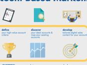 L'Account Based Management, nouvelle manière vendre