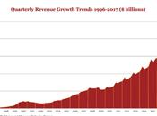 Investissements records dans publicité ligne 2016
