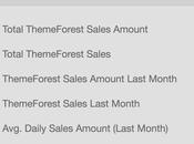 Combien cash génère ThemeForest