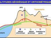 Altimètre barométrique différences