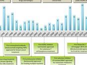 #trendsinpharmacologicalsciences #cancer #antimitotiques Leçons apprises deux décennies médicaments anticancéreux