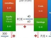 P/B, cours valeur comptable