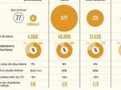 chiffres d'Airbnb dans grandes villes d'Europe