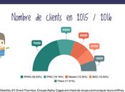 #Infographie formation comptable France