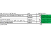 Allocation mensuelle d'actifs