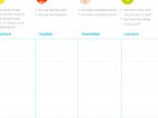 étapes pour créer produit service clients vont s'arracher