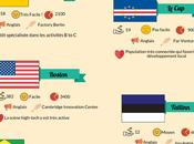 #Infographie villes insoupçonnées pour faire pousser Start-up
