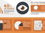 Infographies avantages leur utilisation ligne