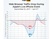 Insolite keynote l'iPhone fait chuter trafic PornHub