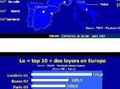 différences loyers Europe