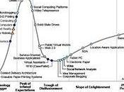 Gartner hype cycle 2008 [Flickr]