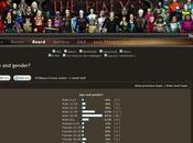 Structure d'âge dans guilde D'Pikeys Everquest