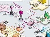 WiMax, fibre optique avenir technologique France