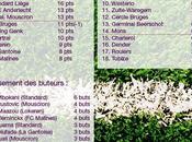 Jupiler League: résultats classements