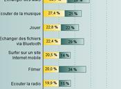Quels usages Français ont-ils leur mobile Etude Group
