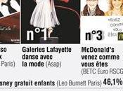 campagnes d'affichage préférées français