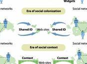 Social marketing l'évolution médias sociaux leur impact consommateurs, Fred Cavazza