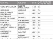 Second Life 2ème USA, juste après World Warcraft