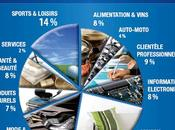 Powerboutique Hausse chiffre d'affaires e-commerçants malgré crise