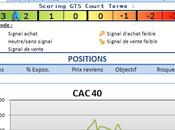 CAC40 dans configuration intéressante