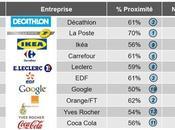 Export proximité entreprises