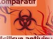 Quel meilleur logiciel antivirus