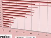 Comment récent sondage IPSOS donne tort HADOPI